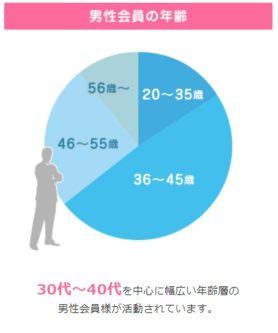 男性会員の年齢