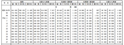 夫妻の初婚-再婚の組合せ別にみた夫の氏・妻の氏別婚姻件数及び構成割合の年次推移