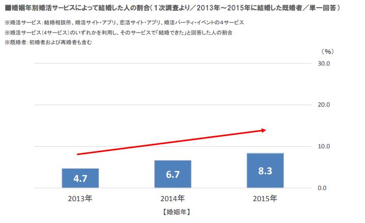婚姻年別婚活サービスによって結婚した人の割合