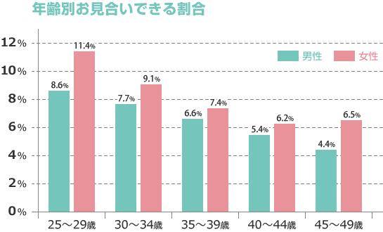日本結婚相談所連盟IBJ お見合い依頼の快諾率