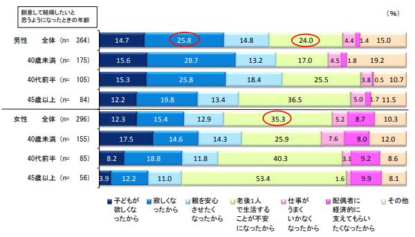 明治安田生命福祉研究所 35~54歳の結婚意識に関する調査