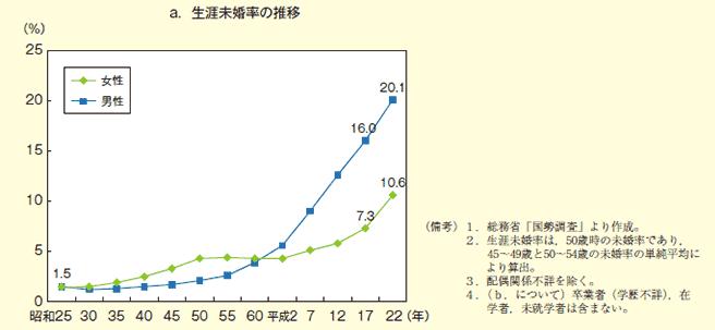 平成27年の国勢調査 生涯未婚率