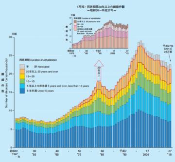 同居期間別にみた離婚件数の年次推移
