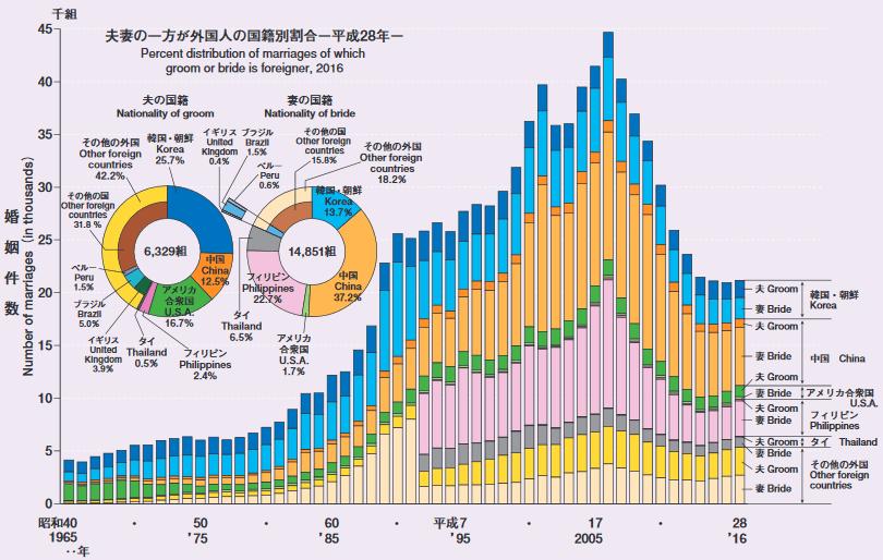 日本の婚姻数全体のうちの国際結婚