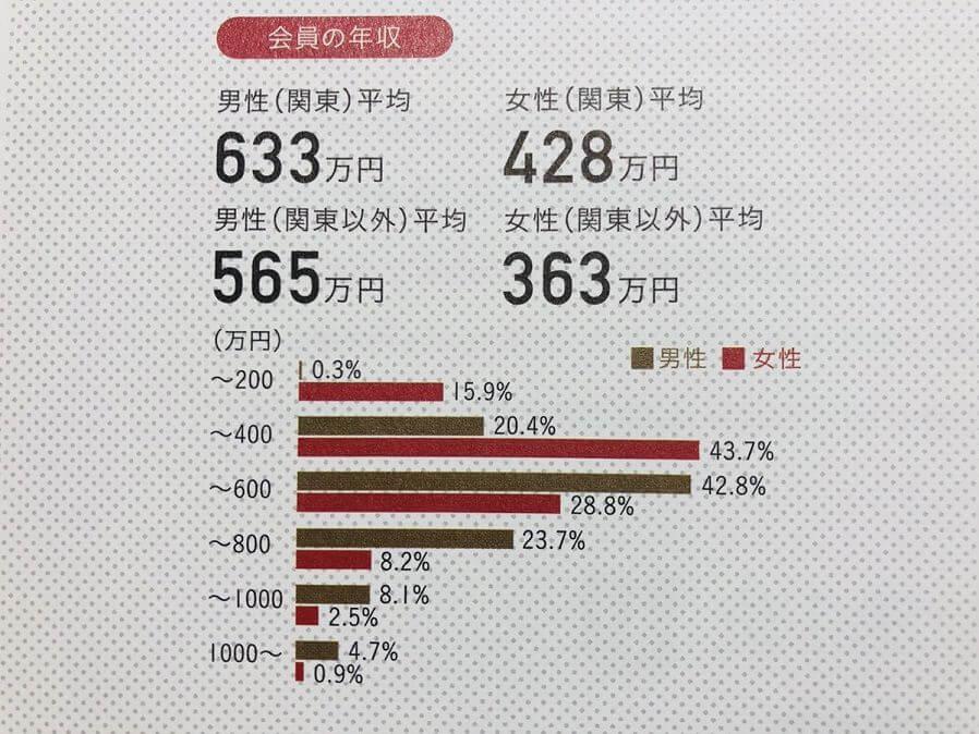 パートナーエージェントの会員の年収