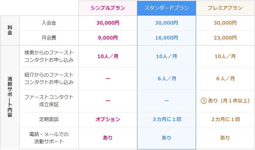 ゼクシィ縁結びカウンターの料金(費用)