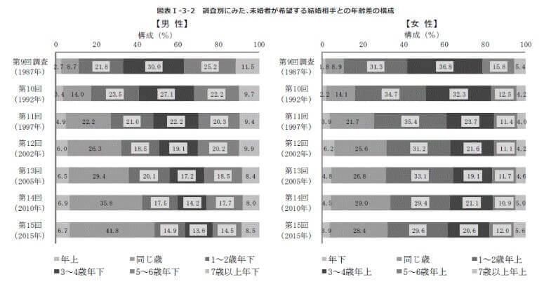 結婚を希望する18~34歳の未婚者が希望する結婚相手との年齢差