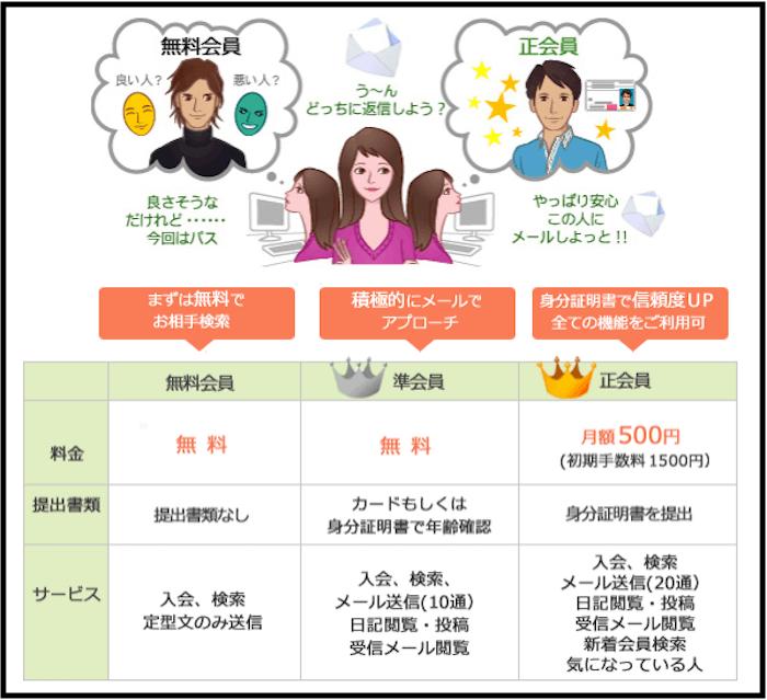 acchan.com恋愛お見合い 料金