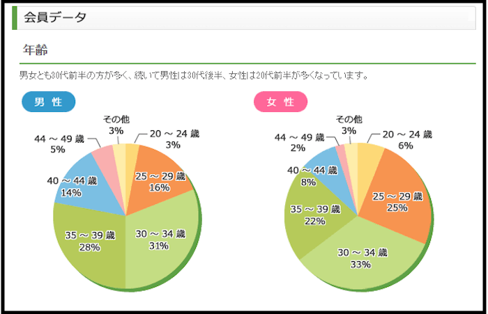 acchan.com恋愛お見合い データ